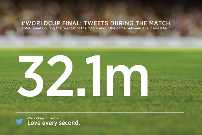 world cup 2014 tweets
