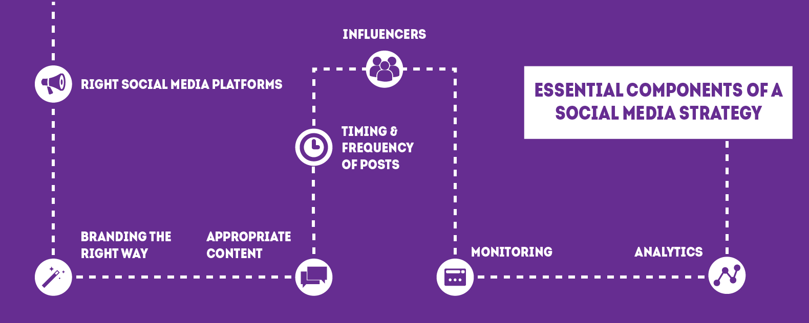 essential-components-social-media-strategy