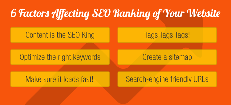 6-factors-affecting-seo-ranking -of-your-website